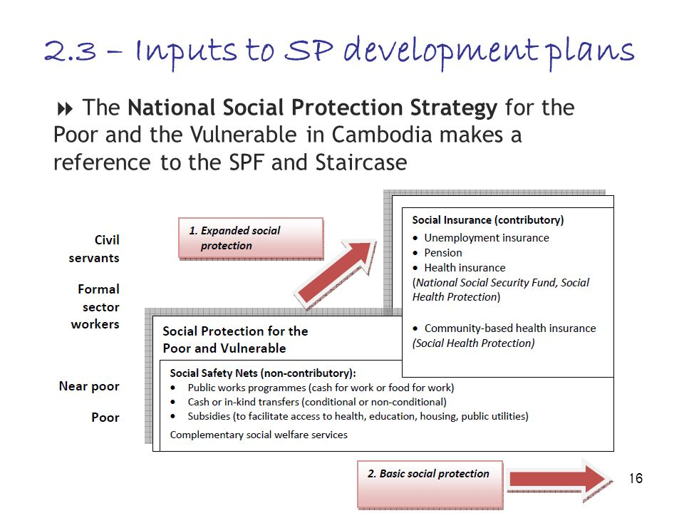 16 The National Social Protection Strategy for the Poor and the Vulnerable in Cambodia makes a reference to the SPF and Staircase 2.3 – Inputs to SP development plans