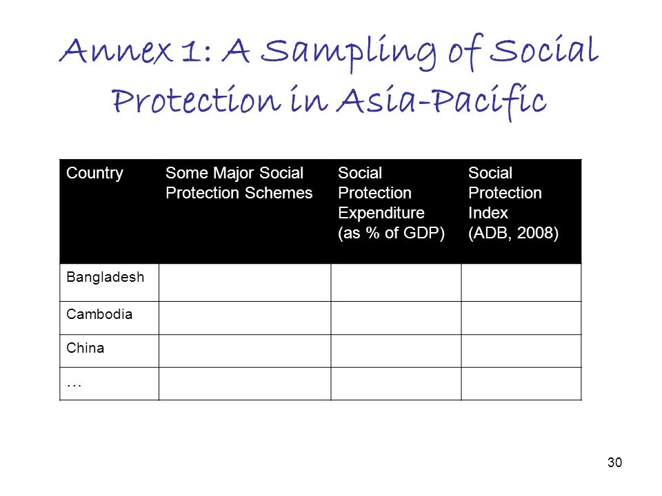 30 Annex 1: A Sampling of Social Protection in Asia-Pacific CountrySome Major Social Protection Schemes Social Protection Expenditure (as % of GDP) Social Protection Index (ADB, 2008) Bangladesh Cambodia China …