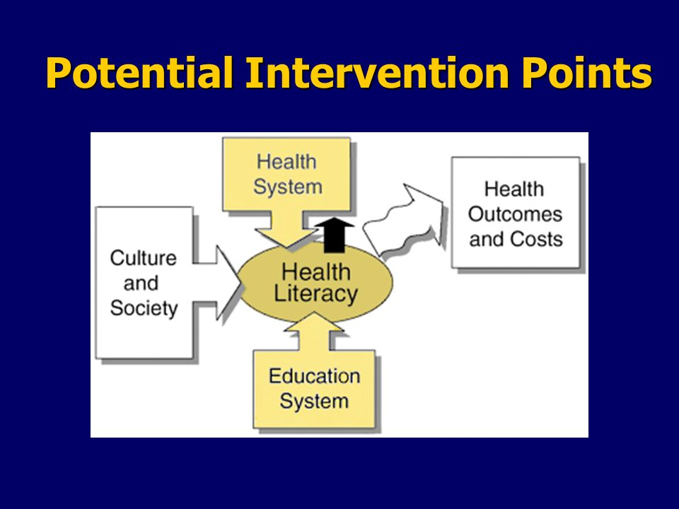 Intervention points for improving health literacy Health systems Health systems Social marketing Social marketing Education systems Education systems