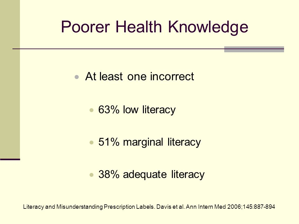 Poorer Health Knowledge At least one incorrect 63% low literacy 51% marginal literacy 38% adequate literacy Literacy and Misunderstanding Prescription Labels.