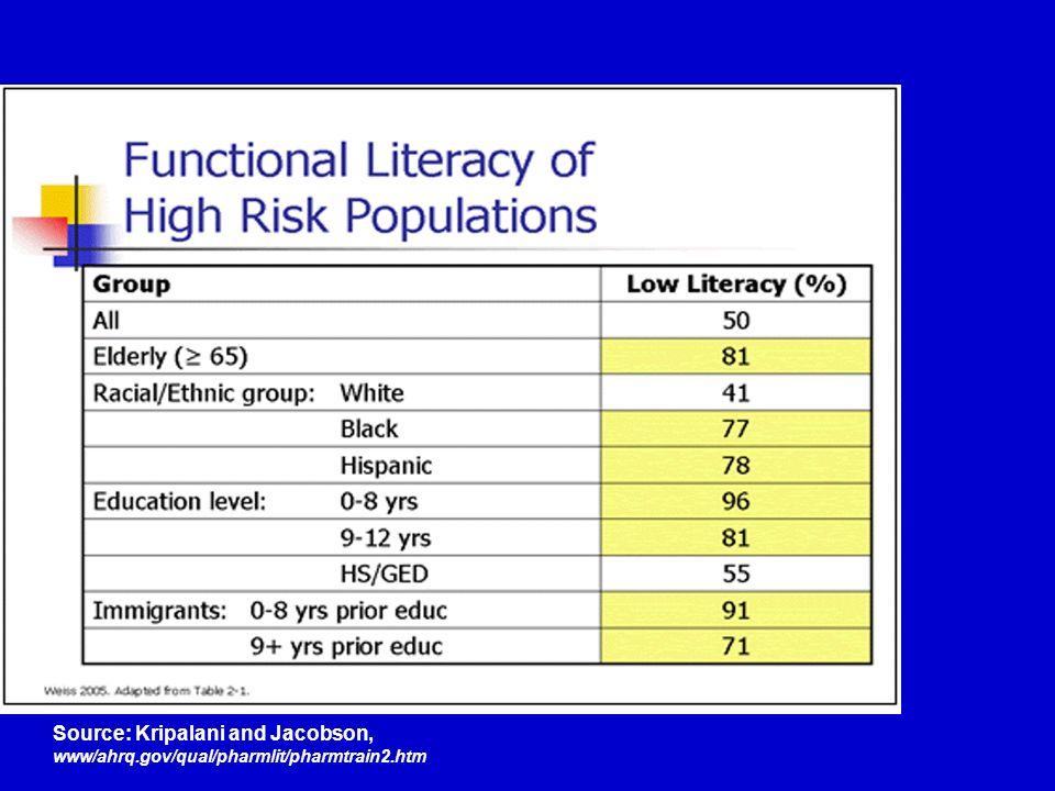 Source: Kripalani and Jacobson, www/ahrq.gov/qual/pharmlit/pharmtrain2.htm