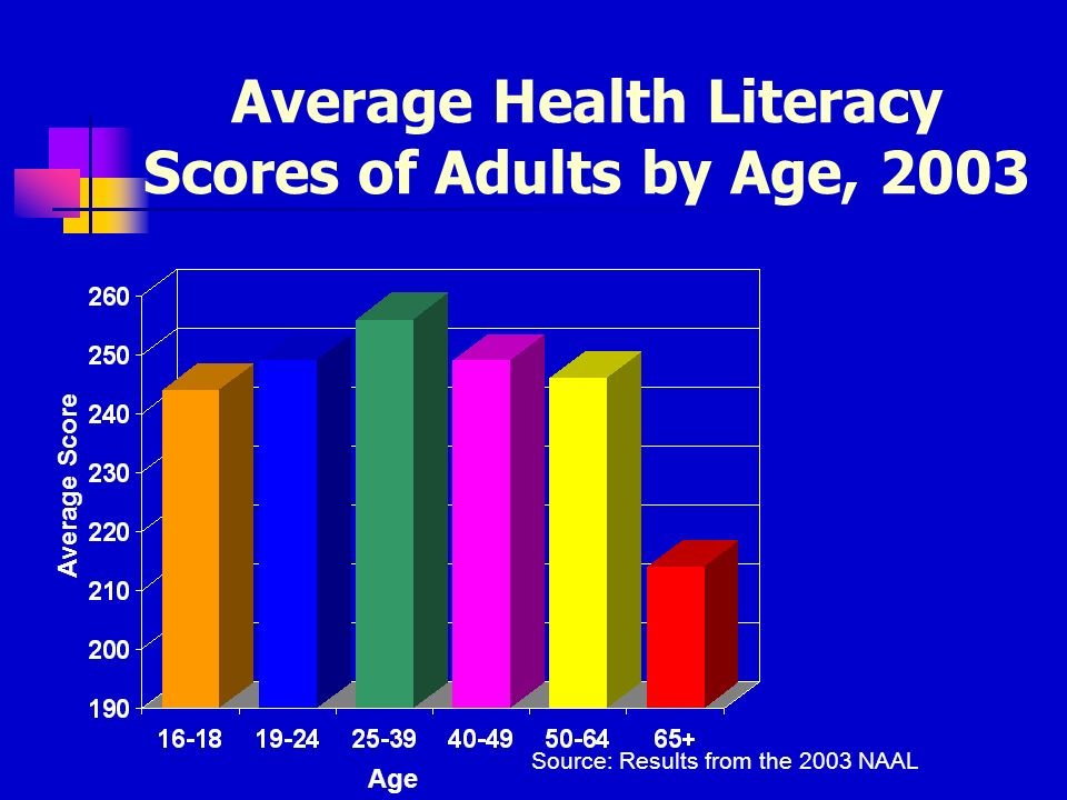 Average Health Literacy Scores of Adults by Age, 2003 Age Average Score Source: Results from the 2003 NAAL