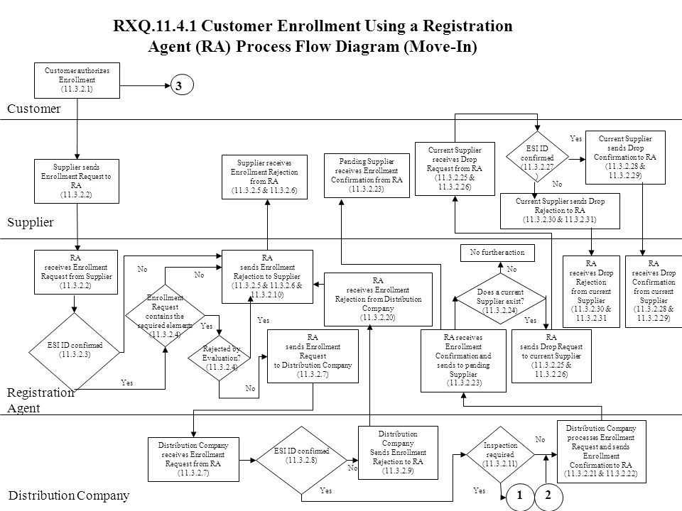 RXQ.11.4.1 Customer Enrollment Using a Registration Agent (RA) Process Flow Diagram (Move-In) Customer Supplier Customer authorizes Enrollment (11.3.2.1) Supplier sends Enrollment Request to RA (11.3.2.2) RA receives Enrollment Request from Supplier (11.3.2.2) RA sends Enrollment Rejection to Supplier (11.3.2.5 & 11.3.2.6 & 11.3.2.10) No Supplier receives Enrollment Rejection from RA (11.3.2.5 & 11.3.2.6) Yes ESI ID confirmed (11.3.2.3) No Yes Enrollment Request contains the required elements (11.3.2.4) RA sends Enrollment Request to Distribution Company (11.3.2.7) RA sends Drop Request to current Supplier (11.3.2.25 & 11.3.2.26) RA receives Enrollment Confirmation and sends to pending Supplier (11.3.2.23) Pending Supplier receives Enrollment Confirmation from RA (11.3.2.23) Registration Agent Distribution Company RA receives Enrollment Rejection from Distribution Company (11.3.2.20) Current Supplier receives Drop Request from RA (11.3.2.25 & 11.3.2.26) Distribution Company receives Enrollment Request from RA (11.3.2.7) Distribution Company processes Enrollment Request and sends Enrollment Confirmation to RA (11.3.2.21 & 11.3.2.22) No ESI ID confirmed (11.3.2.8) Yes Distribution Company Sends Enrollment Rejection to RA (11.3.2.9) Does a current Supplier exist.