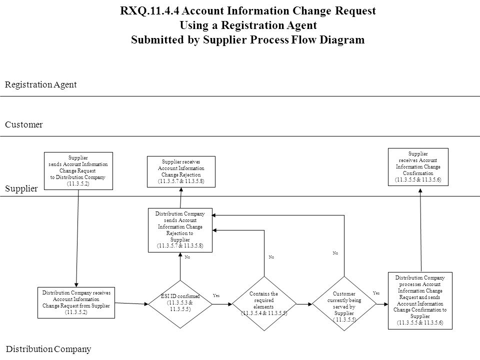 RXQ.11.4.4 Account Information Change Request Using a Registration Agent Submitted by Supplier Process Flow Diagram Customer Supplier Distribution Company Supplier sends Account Information Change Request to Distribution Company (11.3.5.2) Distribution Company sends Account Information Change Rejection to Supplier (11.3.5.7 & 11.3.5.8) No Distribution Company receives Account Information Change Request from Supplier (11.3.5.2) ESI ID confirmed (11.3.5.3 & 11.3.5.5) Yes Supplier receives Account Information Change Rejection (11.3.5.7 & 11.3.5.8) No Yes Contains the required elements (11.3.5.4 & 11.3.5.5) Distribution Company processes Account Information Change Request and sends Account Information Change Confirmation to Supplier (11.3.5.5 & 11.3.5.6) Supplier receives Account Information Change Confirmation (11.3.5.5 & 11.3.5.6) Registration Agent Customer currently being served by Supplier ( 11.3.5.5) No