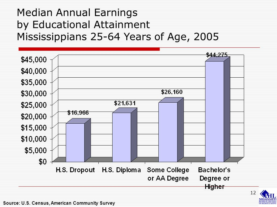 12 Median Annual Earnings by Educational Attainment Mississippians 25-64 Years of Age, 2005 Source: U.S. Census, American Community Survey