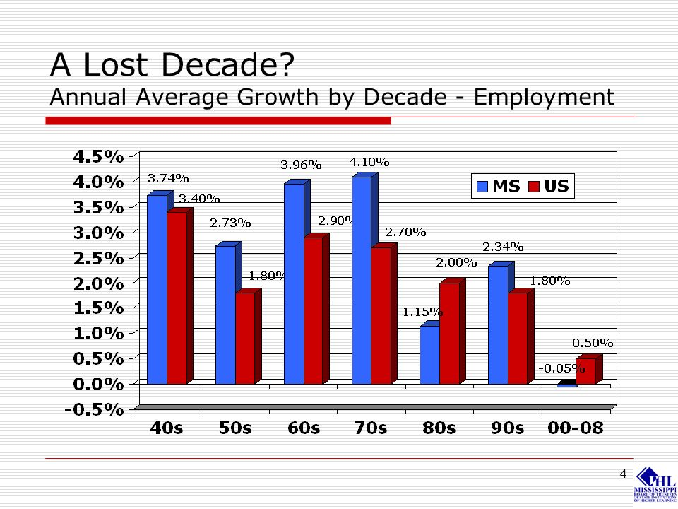 4 A Lost Decade? Annual Average Growth by Decade - Employment