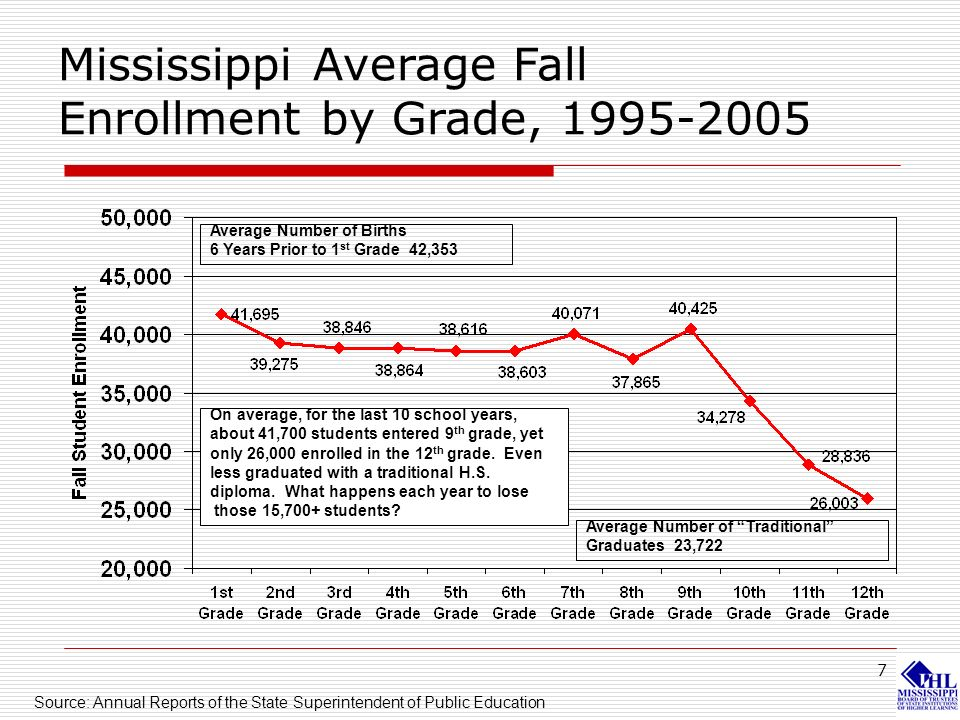 7 Mississippi Average Fall Enrollment by Grade, 1995-2005 Average Number of Births 6 Years Prior to 1 st Grade 42,353 Average Number of Traditional Gr