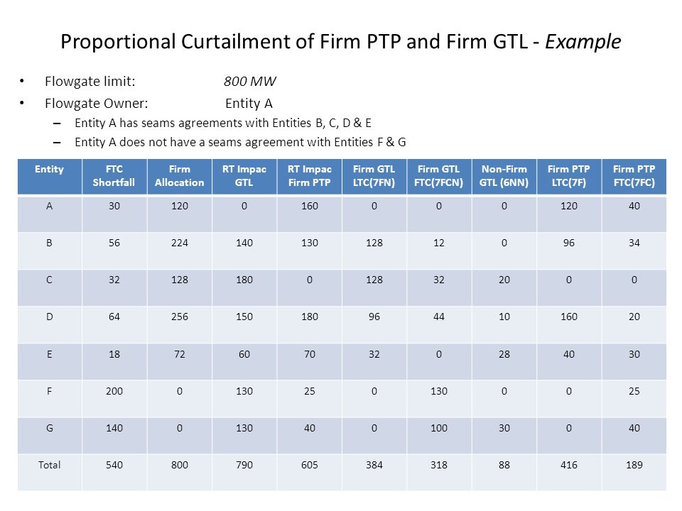 Proportional Curtailment of Firm PTP and Firm GTL - Example Flowgate limit:800 MW Flowgate Owner: Entity A – Entity A has seams agreements with Entities B, C, D & E – Entity A does not have a seams agreement with Entities F & G EntityFTC Shortfall Firm Allocation RT Impac GTL RT Impac Firm PTP Firm GTL LTC(7FN) Firm GTL FTC(7FCN) Non-Firm GTL (6NN) Firm PTP LTC(7F) Firm PTP FTC(7FC) A30120016000012040 B562241401301281209634 C321281800128322000 D6425615018096441016020 E18726070320284030 F20001302501300025 G140013040010030040 Total54080079060538431888416189