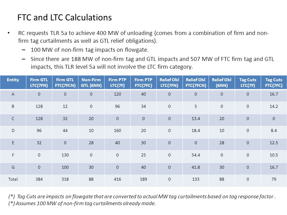 FTC and LTC Calculations RC requests TLR 5a to achieve 400 MW of unloading (comes from a combination of firm and non- firm tag curtailments as well as GTL relief obligations).