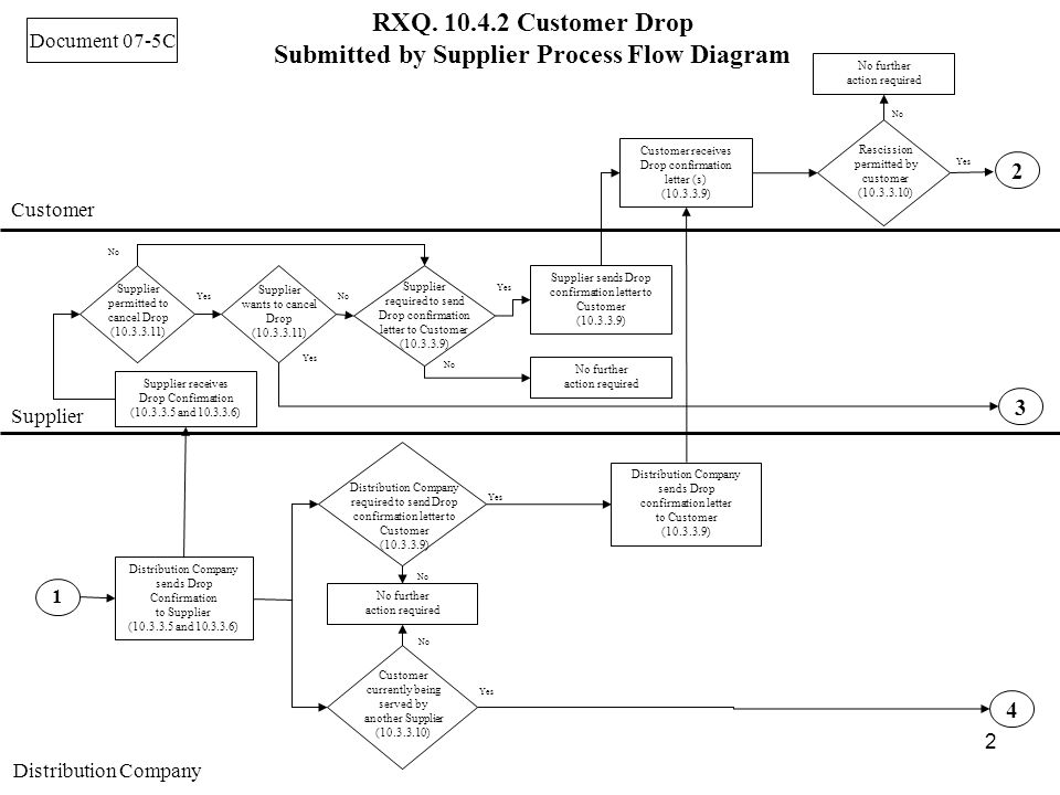2 RXQ. 10.4.2 Customer Drop Submitted by Supplier Process Flow Diagram Customer Supplier Distribution Company Document 07-5C Distribution Company send