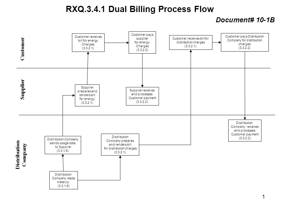 RXQ.3.4.1 Dual Billing Process Flow Distribution Company Supplier Customer Distribution Company reads meter(s) (3.3.1.5) Supplier receives and processes Customer payment (3.3.2.2) Customer receives bill for energy Charges (3.3.2.1) Supplier prepares and renders bill for energy (3.3.2.1) Customer pays supplier for energy Charges (3.3.2.2) Customer receives bill for distribution charges (3.3.2.1) Customer pays Distribution Company for distribution charges (3.3.2.2) Distribution Company receives and processes Customer payment (3.3.2.2) Distribution Company prepares and renders bill for distribution charges (3.3.2.1) Document# 10-1B Distribution Company sends usage data to Supplier (3.3.1.5) 1