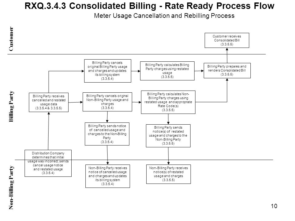 RXQ.3.4.3 Consolidated Billing - Rate Ready Process Flow Customer Non-Billing Party Billing Party Distribution Company determines that initial usage was incorrect; sends cancel usage notice and restated usage (3.3.5.4) Billing Party receives cancelled and restated usage data (3.3.5.4 & 3.3.5.5) Billing Party calculates Billing Party charges using restated usage (3.3.5.5) Billing Party calculates Non- Billing Party charges using restated usage and appropriate Rate Code(s) (3.3.5.5) Customer receives Consolidated Bill (3.3.5.5) Billing Party prepares and renders Consolidated Bill (3.3.5.5) Non-Billing Party receives notice(s) of restated usage and charges (3.3.5.5) Billing Party sends notice(s) of restated usage and charges to the Non-Billing Party (3.3.5.5) Meter Usage Cancellation and Rebilling Process Billing Party cancels original Billing Party usage and charges and updates its billing system (3.3.5.4) Billing Party cancels original Non-Billing Party usage and charges (3.3.5.4) Billing Party sends notice of cancelled usage and charges to the Non-Billing Party (3.3.5.4) Non-Billing Party receives notice of cancelled usage and charges and updates its billing system (3.3.5.4) 10