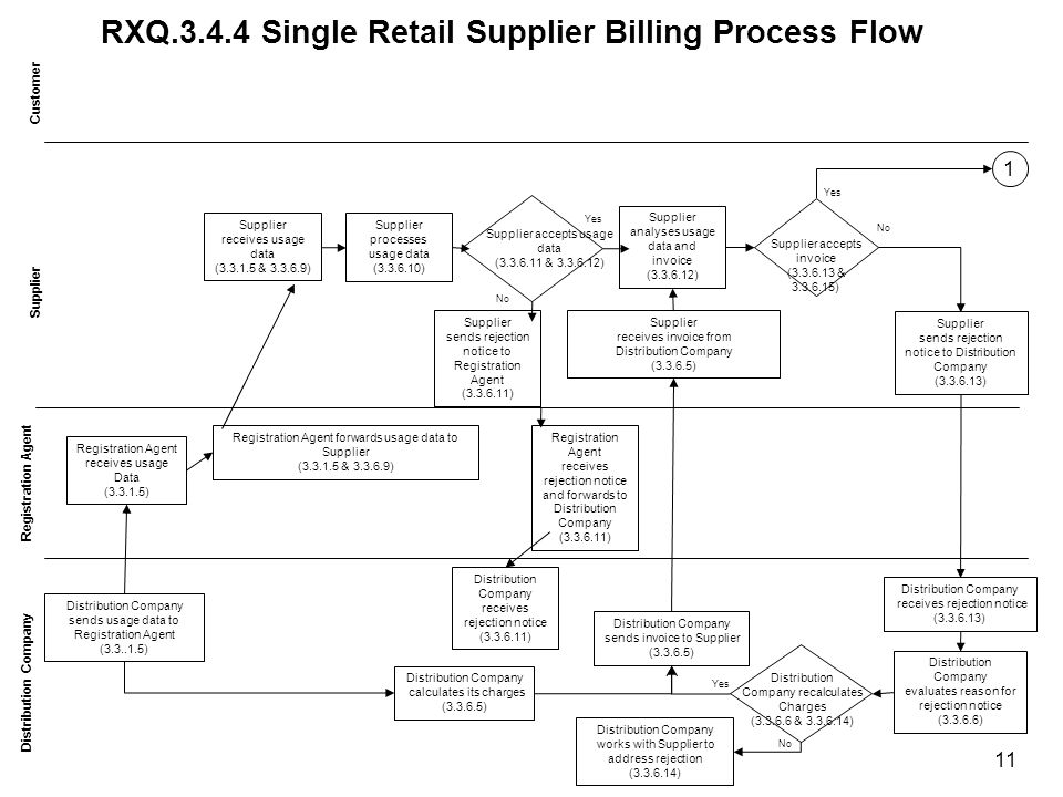 RXQ.3.4.4 Single Retail Supplier Billing Process Flow Customer Distribution Company Supplier receives usage data (3.3.1.5 & 3.3.6.9) Supplier receives invoice from Distribution Company (3.3.6.5) Distribution Company sends usage data to Registration Agent (3.3..1.5) Registration Agent receives usage Data (3.3.1.5) Registration Agent forwards usage data to Supplier (3.3.1.5 & 3.3.6.9) Distribution Company calculates its charges (3.3.6.5) Supplier processes usage data (3.3.6.10) Distribution Company sends invoice to Supplier (3.3.6.5) Supplier accepts invoice (3.3.6.13 & 3.3.6.15) Supplier sends rejection notice to Distribution Company (3.3.6.13) Distribution Company receives rejection notice (3.3.6.13) Distribution Company evaluates reason for rejection notice (3.3.6.6) 1 Yes No Supplier analyses usage data and invoice (3.3.6.12) Distribution Company recalculates Charges (3.3.6.6 & 3.3.6.14) Distribution Company works with Supplier to address rejection (3.3.6.14) Yes No 11 Supplier accepts usage data (3.3.6.11 & 3.3.6.12) Supplier sends rejection notice to Registration Agent (3.3.6.11) Registration Agent receives rejection notice and forwards to Distribution Company (3.3.6.11) Distribution Company receives rejection notice (3.3.6.11) No Yes