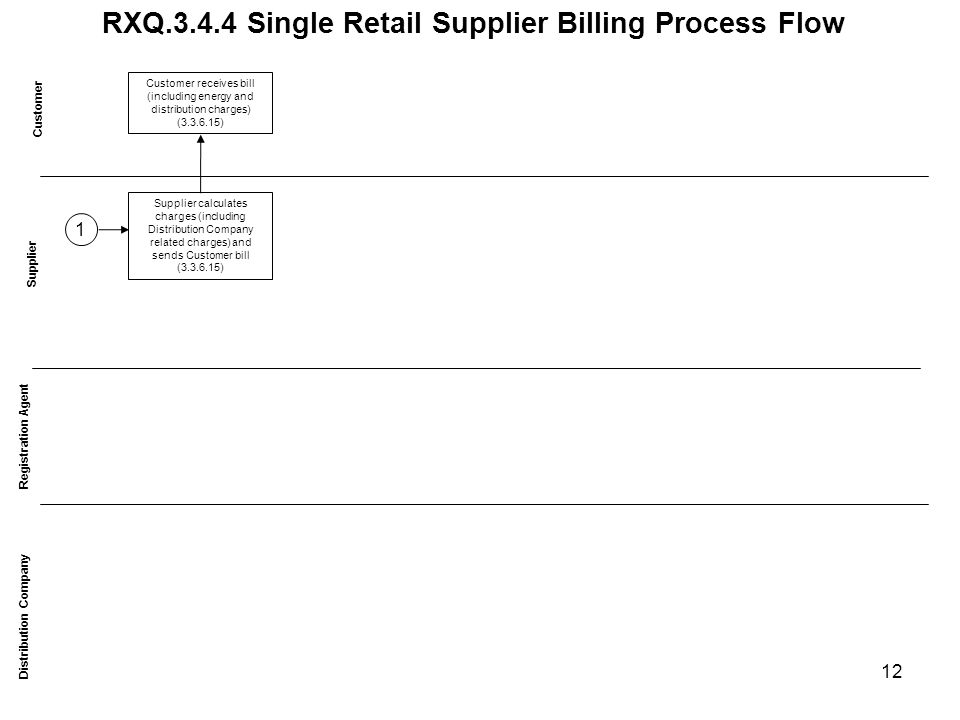 RXQ.3.4.4 Single Retail Supplier Billing Process Flow Customer Distribution Company Supplier Supplier calculates charges (including Distribution Company related charges) and sends Customer bill (3.3.6.15) Registration Agent Customer receives bill (including energy and distribution charges) (3.3.6.15) 1 12