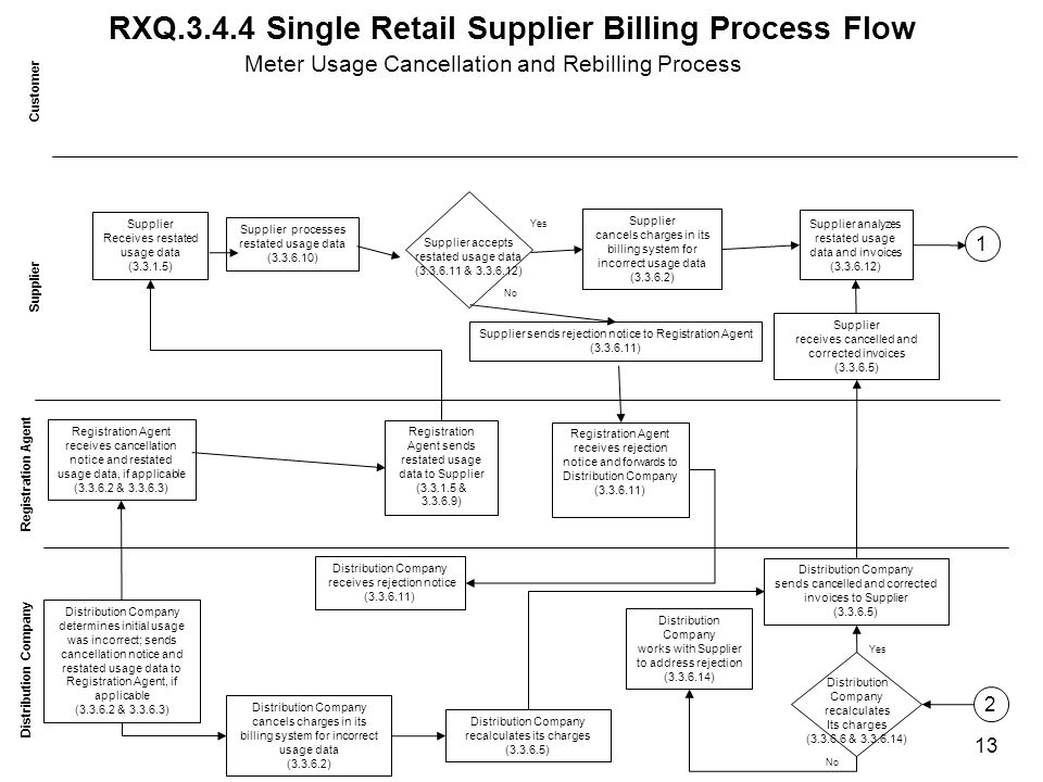 RXQ.3.4.4 Single Retail Supplier Billing Process Flow Customer Distribution Company Supplier Receives restated usage data (3.3.1.5) Supplier receives cancelled and corrected invoices (3.3.6.5) Distribution Company determines initial usage was incorrect; sends cancellation notice and restated usage data to Registration Agent, if applicable (3.3.6.2 & 3.3.6.3) Registration Agent receives cancellation notice and restated usage data, if applicable (3.3.6.2 & 3.3.6.3) Registration Agent sends restated usage data to Supplier (3.3.1.5 & 3.3.6.9) Registration Agent receives rejection notice and forwards to Distribution Company (3.3.6.11) Distribution Company receives rejection notice (3.3.6.11) Distribution Company sends cancelled and corrected invoices to Supplier (3.3.6.5) Meter Usage Cancellation and Rebilling Process Supplier cancels charges in its billing system for incorrect usage data (3.3.6.2) Distribution Company cancels charges in its billing system for incorrect usage data (3.3.6.2) Yes Supplier processes restated usage data (3.3.6.10) Supplier analyzes restated usage data and invoices (3.3.6.12) No Distribution Company recalculates its charges (3.3.6.5) Distribution Company recalculates Its charges (3.3.6.6 & 3.3.6.14) Distribution Company works with Supplier to address rejection (3.3.6.14) No Yes 13 2 1 Supplier accepts restated usage data (3.3.6.11 & 3.3.6.12) Supplier sends rejection notice to Registration Agent (3.3.6.11)