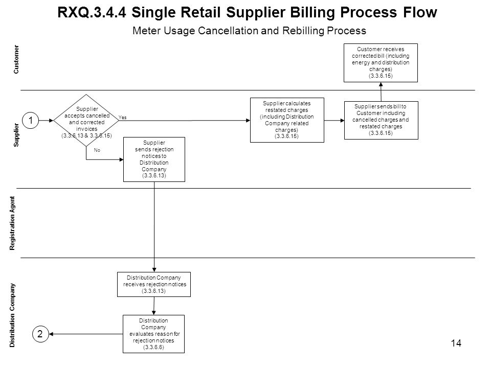 RXQ Single Retail Supplier Billing Process Flow Customer Distribution Company Supplier Supplier calculates restated charges (including Distribution Company related charges) ( ) Registration Agent Customer receives corrected bill (including energy and distribution charges) ( ) Meter Usage Cancellation and Rebilling Process Supplier sends bill to Customer including cancelled charges and restated charges ( ) 14 Supplier accepts cancelled and corrected invoices ( & ) Supplier sends rejection notices to Distribution Company ( ) Distribution Company receives rejection notices ( ) Yes Distribution Company evaluates reason for rejection notices ( ) No 2 1