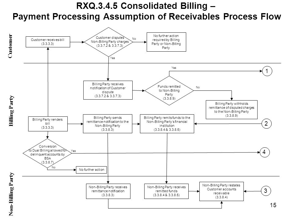 RXQ.3.4.5 Consolidated Billing – Payment Processing Assumption of Receivables Process Flow Customer Non-Billing Party Billing Party Billing Party renders bill (3.3.3.3) Billing Party remits funds to the Non-Billing Partys financial institution (3.3.8.4 & 3.3.8.5) Customer receives bill (3.3.3.3) Non-Billing Party receives remitted funds (3.3.8.4 & 3.3.8.5) Billing Party sends remittance notification to the Non-Billing Party (3.3.8.3) Non-Billing Party receives remittance notification (3.3.8.3) Non-Billing Party restates Customer accounts receivable (3.3.8.4) Customer disputes Non-Billing Party charges (3.3.7.2 & 3.3.7.3) No further action required by Billing Party or Non-Billing Party Billing Party receives notification of Customer dispute (3.3.7.2 & 3.3.7.3) No Yes Funds remitted to Non-Billing Party (3.3.8.9) Billing Party withholds remittance of disputed charges to the Non-Billing Party (3.3.8.9) Yes 15 Conversion to Dual Billing allowed for delinquent accounts by BSA (3.3.8.7) No further action Yes No 1 2 3 4