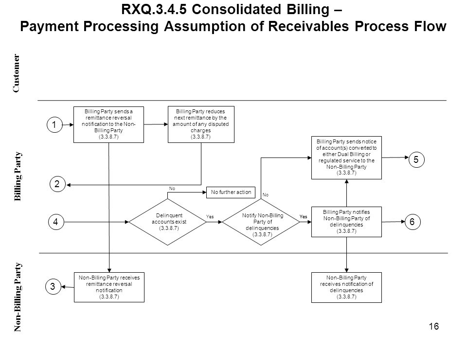 RXQ.3.4.5 Consolidated Billing – Payment Processing Assumption of Receivables Process Flow Customer Non-Billing Party Billing Party 16 Billing Party sends a remittance reversal notification to the Non- Billing Party (3.3.8.7) Non-Billing Party receives remittance reversal notification (3.3.8.7) Billing Party reduces next remittance by the amount of any disputed charges (3.3.8.7) Delinquent accounts exist (3.3.8.7) No further action Notify Non-Billing Party of delinquencies (3.3.8.7) Billing Party notifies Non-Billing Party of delinquencies (3.3.8.7) Non-Billing Party receives notification of delinquencies (3.3.8.7) No Yes Billing Party sends notice of account(s) converted to either Dual Billing or regulated service to the Non-Billing Party (3.3.8.7) 3 4 2 1 5 6 Yes