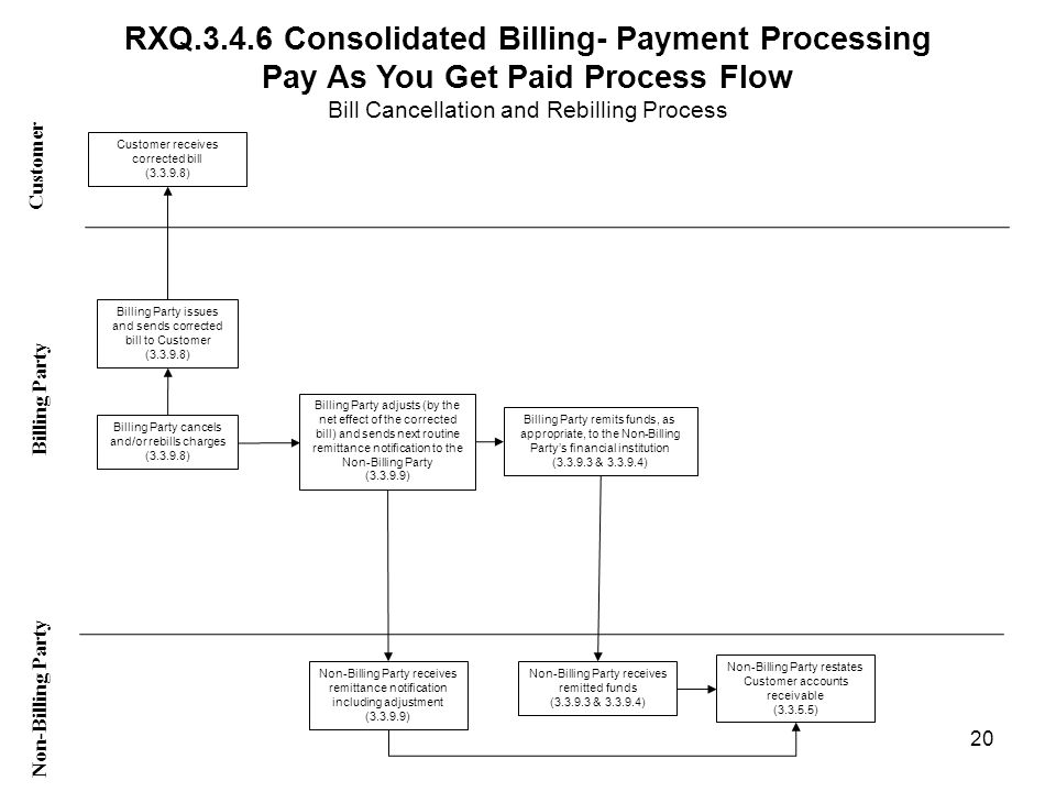 RXQ Consolidated Billing- Payment Processing Pay As You Get Paid Process Flow Bill Cancellation and Rebilling Process Customer Non-Billing Party Billing Party Billing Party cancels and/or rebills charges ( ) Billing Party remits funds, as appropriate, to the Non-Billing Partys financial institution ( & ) Customer receives corrected bill ( ) Non-Billing Party receives remitted funds ( & ) Billing Party adjusts (by the net effect of the corrected bill) and sends next routine remittance notification to the Non-Billing Party ( ) Non-Billing Party receives remittance notification including adjustment ( ) 20 Billing Party issues and sends corrected bill to Customer ( ) Non-Billing Party restates Customer accounts receivable ( )