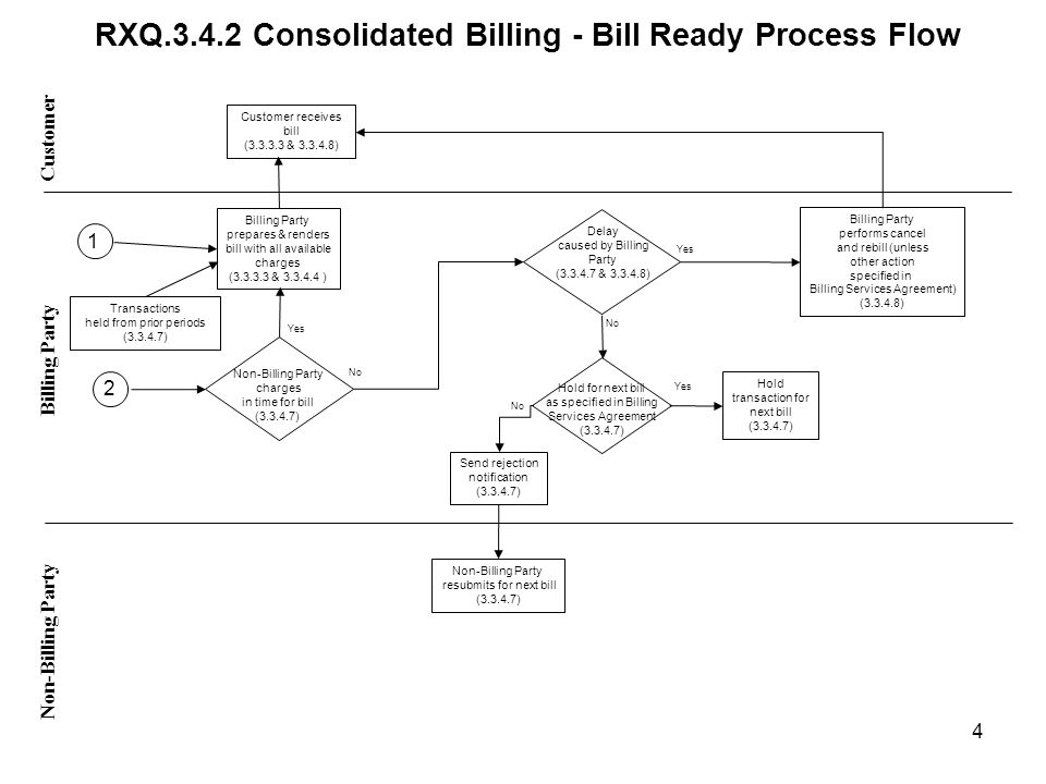 RXQ Consolidated Billing - Bill Ready Process Flow Customer Non-Billing Party Billing Party Non-Billing Party charges in time for bill ( ) Yes No Yes No Customer receives bill ( & ) Billing Party prepares & renders bill with all available charges ( & ) Hold for next bill as specified in Billing Services Agreement ( ) Billing Party performs cancel and rebill (unless other action specified in Billing Services Agreement) ( ) Send rejection notification ( ) Non-Billing Party resubmits for next bill ( ) Hold transaction for next bill ( ) Delay caused by Billing Party ( & ) Transactions held from prior periods ( ) 4 1 2