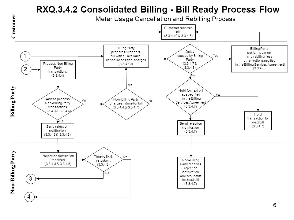 RXQ.3.4.2 Consolidated Billing - Bill Ready Process Flow Meter Usage Cancellation and Rebilling Process Yes No Customer Non-Billing Party - Billing Party Yes No Time to fix & re-submit (3.3.4.6) Process Non-Billing Party transactions (3.3.4.4) Rejection notification received (3.3.4.3 & 3.3.4.6) Send rejection notification (3.3.4.3 & 3.3.4.6) Yes No Billing Party prepares & renders bill with all available cancellations and charges (3.3.4.10) Billing Party performs cancel and rebill (unless other action specified in the Billing Services Agreement) (3.3.4.8) Non-Billing Party charges in time for bill (3.3.4.4 & 3.3.4.7) Delay caused by Billing Party (3.3.4.7 & 3.3.4.8) Hold for next bill as specified in the Billing Services Agreement (3.3.4.7) Send rejection notification (3.3.4.7) Non-Billing Party receives rejection notification and resubmits for next bill (3.3.4.7) Hold transaction for next bill (3.3.4.7) Customer receives bill (3.3.4.10 & 3.3.4.8) 6 Able to process Non-Billing Party transactions (3.3.4.3 & 3.3.4.6) 3 4 2 1