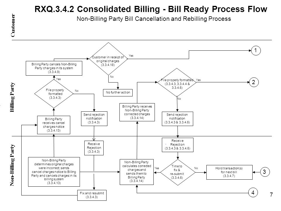 RXQ.3.4.5 Consolidated Billing – Payment Processing Assumption of Receivables Process Flow Bill Cancellation and Rebilling Process Customer Non-Billing Party Billing Party Billing Party cancels and/or rebills charges (3.3.8.10) Billing Party remits funds, as appropriate, to the Non-Billing Partys financial institution (3.3.8.4 & 3.3.8.5) Customer receives corrected bill (3.3.8.10) Non-Billing Party receives remitted funds (3.3.8.4 & 3.3.8.5) Billing Party adjusts (by the net effect of the corrected bill) and sends next routine remittance notification to the Non-Billing Party (3.3.8.11) Non-Billing Party receives remittance notification including adjustment (3.3.8.11) 18 Billing Party produces and sends corrected bill to Customer (3.3.8.10) Non-Billing Party restates Customer accounts receivable (3.3.5.5)