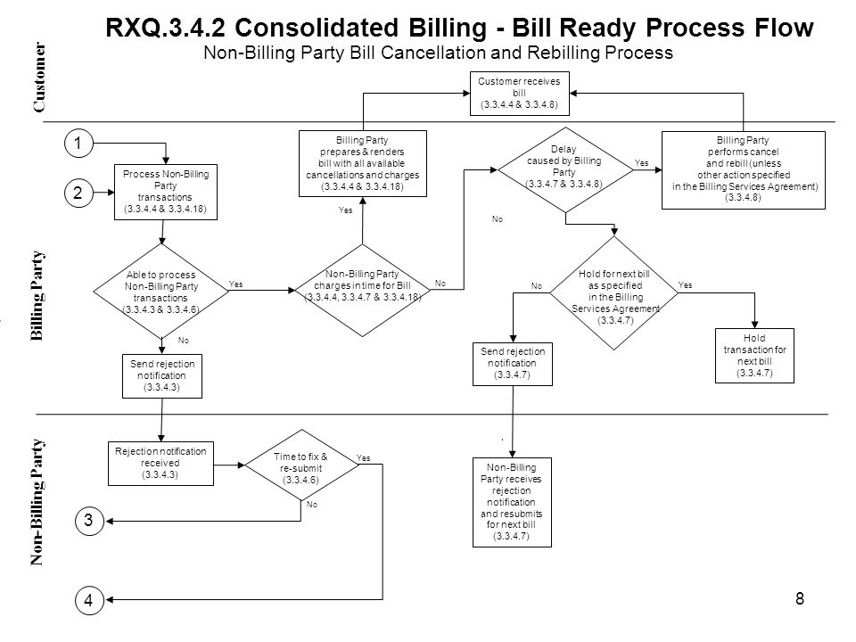 RXQ.3.4.2 Consolidated Billing - Bill Ready Process Flow Yes No Customer Non-Billing Party - Billing Party Yes No Time to fix & re-submit (3.3.4.6) Process Non-Billing Party transactions (3.3.4.4 & 3.3.4.18) Rejection notification received (3.3.4.3) Able to process Non-Billing Party transactions (3.3.4.3 & 3.3.4.6) Send rejection notification (3.3.4.3) Yes No Billing Party prepares & renders bill with all available cancellations and charges (3.3.4.4 & 3.3.4.18) Billing Party performs cancel and rebill (unless other action specified in the Billing Services Agreement) (3.3.4.8) Non-Billing Party charges in time for Bill (3.3.4.4, 3.3.4.7 & 3.3.4.18) Send rejection notification (3.3.4.7) Non-Billing Party receives rejection notification and resubmits for next bill (3.3.4.7) Hold transaction for next bill (3.3.4.7) Customer receives bill (3.3.4.4 & 3.3.4.8) Yes No Delay caused by Billing Party (3.3.4.7 & 3.3.4.8) 8 Non-Billing Party Bill Cancellation and Rebilling Process 3 2 1 4 Hold for next bill as specified in the Billing Services Agreement (3.3.4.7)