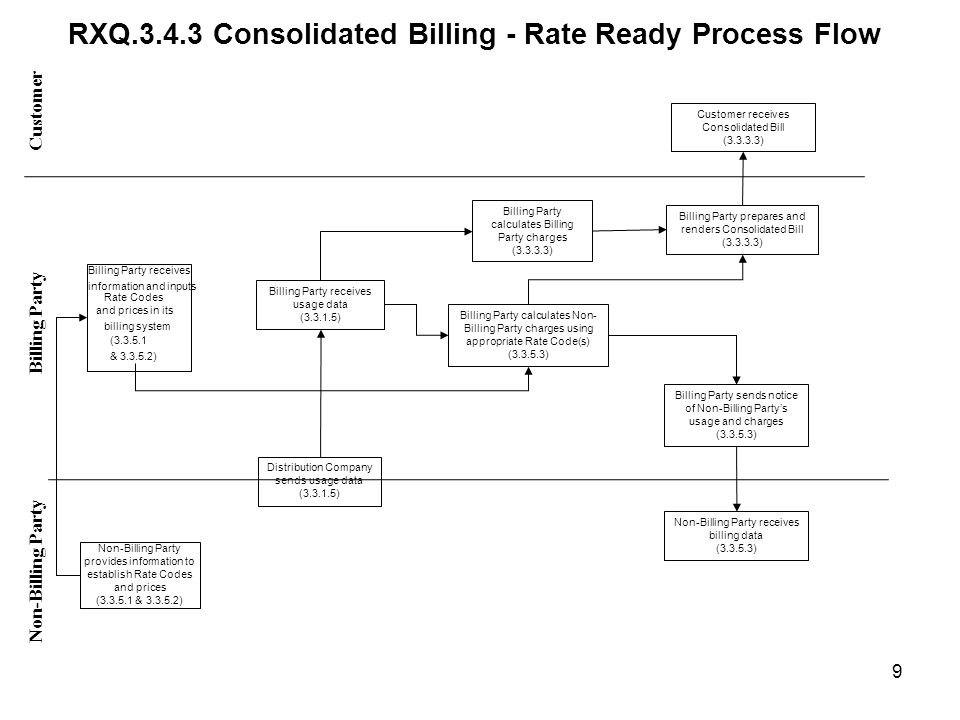 RXQ Consolidated Billing - Rate Ready Process Flow Customer Non-Billing Party Billing Party Billing Party receives information and inputs Rate Codes and prices in its billing system ( & ) Non-Billing Party provides information to establish Rate Codes and prices ( & ) Distribution Company sends usage data ( ) Billing Party receives usage data ( ) Billing Party calculates Billing Party charges ( ) Billing Party calculates Non- Billing Party charges using appropriate Rate Code(s) ( ) Customer receives Consolidated Bill ( ) Billing Party prepares and renders Consolidated Bill ( ) Non-Billing Party receives billing data ( ) Billing Party sends notice of Non-Billing Partys usage and charges ( ) 9