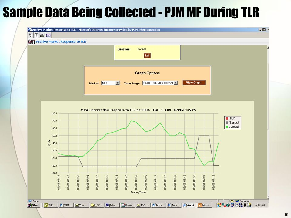 10 Sample Data Being Collected - PJM MF During TLR