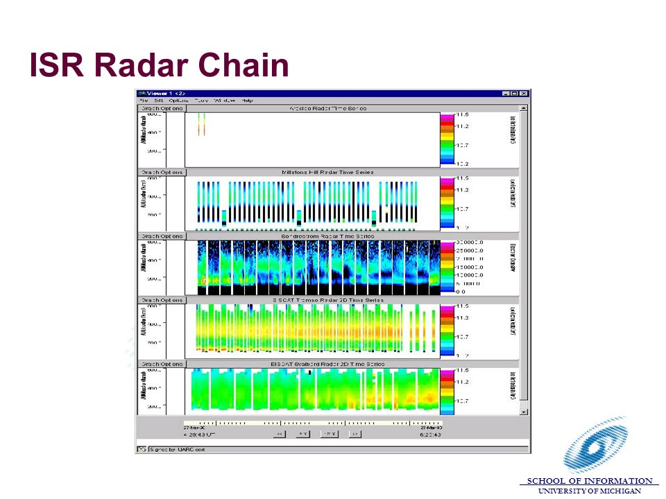 SCHOOL OF INFORMATION UNIVERSITY OF MICHIGAN ISR Radar Chain