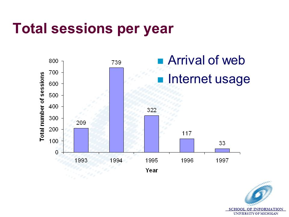 SCHOOL OF INFORMATION UNIVERSITY OF MICHIGAN Total sessions per year n Arrival of web n Internet usage