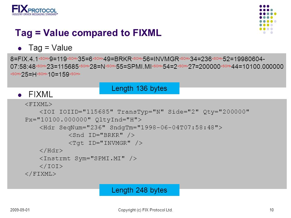 Tag = Value compared to FIXML Tag = Value FIXML Copyright (c) FIX Protocol Ltd.10 8=FIX.4.1 9=119 35=6 49=BRKR 56=INVMGR 34=236 52= :58:48 23= =N 55=SPMI.MI 54=2 27= = =H 10=159 Length 136 bytes Length 248 bytes
