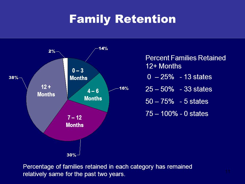 11 Family Retention 0 – 3 Months 4 – 6 Months 7 – 12 Months 12 + Months Percent Families Retained 12+ Months 0 – 25% - 13 states 25 – 50% - 33 states 50 – 75% - 5 states 75 – 100% - 0 states Percentage of families retained in each category has remained relatively same for the past two years.