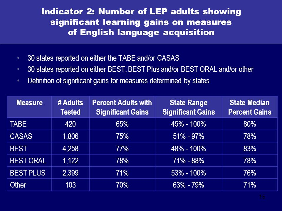 15 Indicator 2: Number of LEP adults showing significant learning gains on measures of English language acquisition 30 states reported on either the TABE and/or CASAS 30 states reported on either BEST, BEST Plus and/or BEST ORAL and/or other Definition of significant gains for measures determined by states Measure# Adults Tested Percent Adults with Significant Gains State Range Significant Gains State Median Percent Gains TABE42065%45% - 100%80% CASAS1,80675%51% - 97%78% BEST4,25877%48% - 100%83% BEST ORAL1,12278%71% - 88%78% BEST PLUS2,39971%53% - 100%76% Other10370%63% - 79%71%