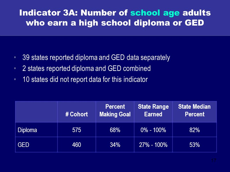 17 Indicator 3A: Number of school age adults who earn a high school diploma or GED 39 states reported diploma and GED data separately 2 states reported diploma and GED combined 10 states did not report data for this indicator # Cohort Percent Making Goal State Range Earned State Median Percent Diploma57568%0% - 100%82% GED46034%27% - 100%53%