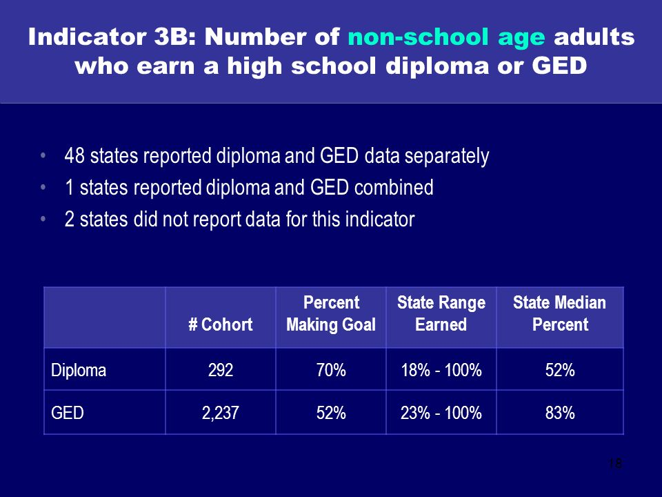 18 Indicator 3B: Number of non-school age adults who earn a high school diploma or GED 48 states reported diploma and GED data separately 1 states reported diploma and GED combined 2 states did not report data for this indicator # Cohort Percent Making Goal State Range Earned State Median Percent Diploma29270%18% - 100%52% GED2,23752%23% - 100%83%