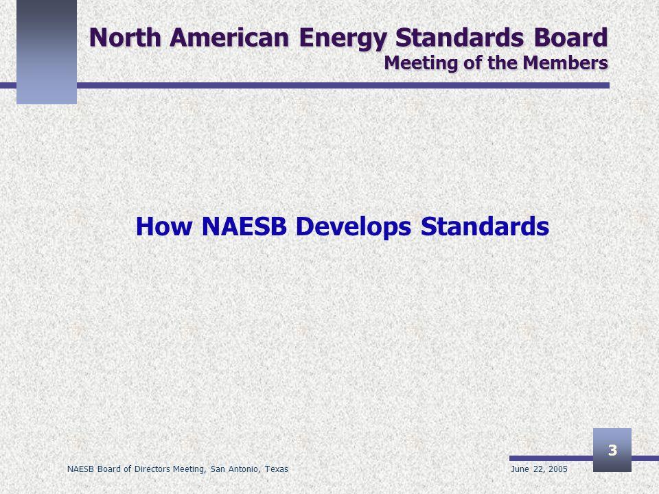 June 22, 2005 NAESB Board of Directors Meeting, San Antonio, Texas 3 North American Energy Standards Board Meeting of the Members How NAESB Develops S