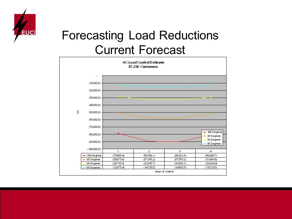 Forecasting Load Reductions Current Forecast