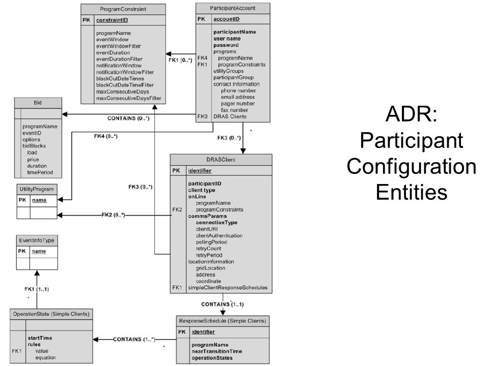 ADR: Participant Configuration Entities