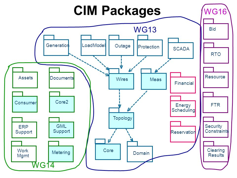 CIM Packages Generation Domain Wires LoadModel Core Meas Topology Outage Protection Financial Energy Scheduling Reservation SCADA Core2 Assets Documents Consumer GML Support ERP Support WG13 WG14 Metering Work Mgmt Bid RTO Resource Security Constraints FTR Clearing Results WG16