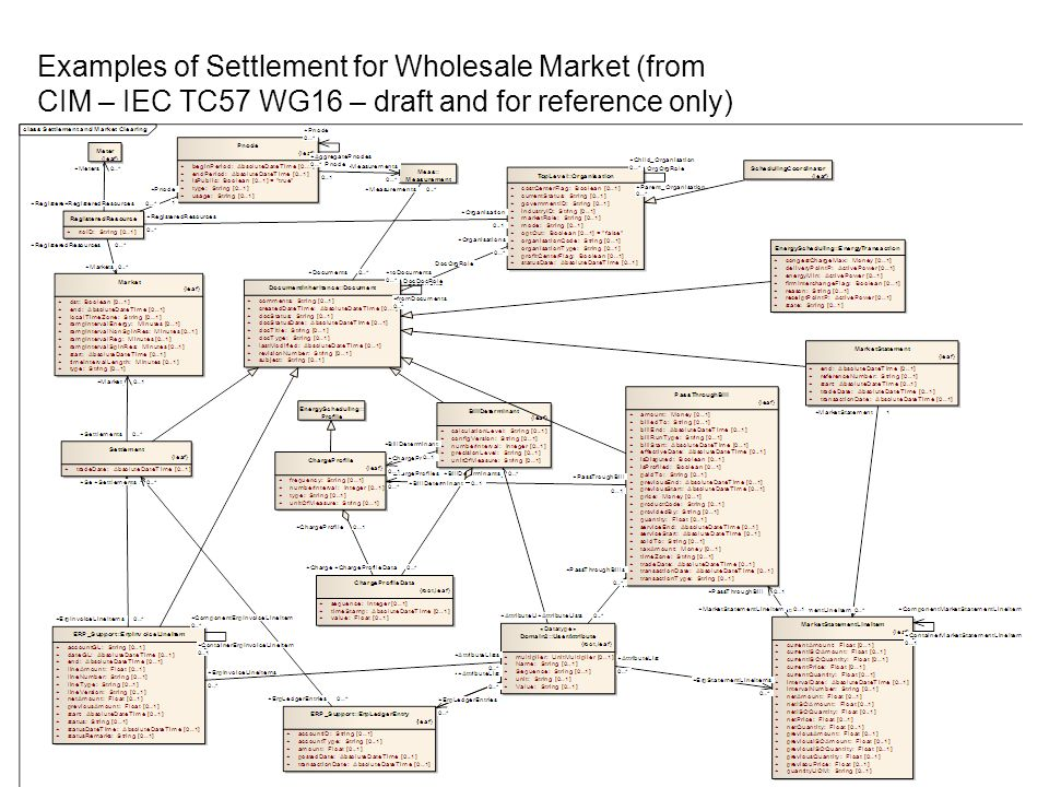 Examples of Settlement for Wholesale Market (from CIM – IEC TC57 WG16 – draft and for reference only)