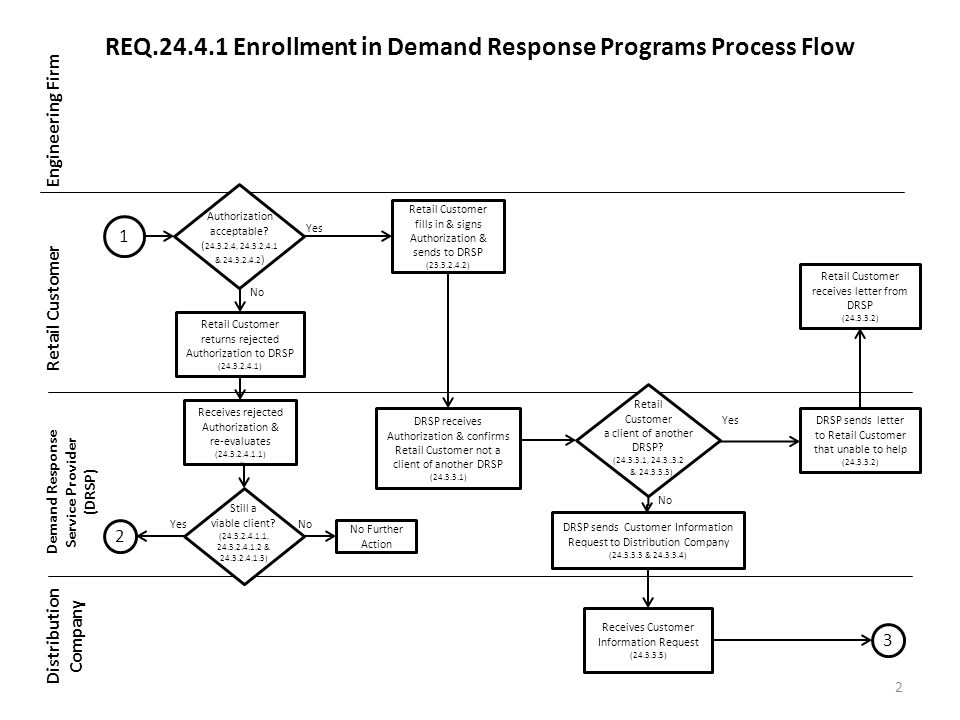 REQ Enrollment in Demand Response Programs Process Flow Engineering Firm Retail Customer Demand Response Service Provider (DRSP) Distribution Company 2 No Further Action Receives rejected Authorization & re-evaluates ( ) Retail Customer returns rejected Authorization to DRSP ( ) Authorization acceptable.