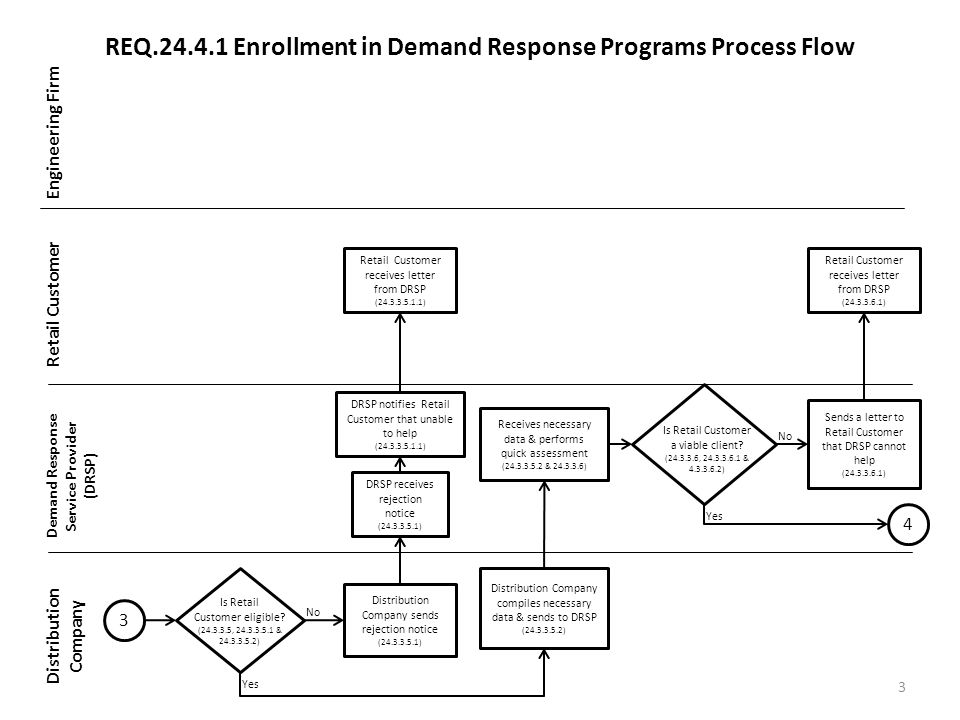 REQ Enrollment in Demand Response Programs Process Flow Engineering Firm Retail Customer Demand Response Service Provider (DRSP) Distribution Company 3 3 Is Retail Customer eligible.