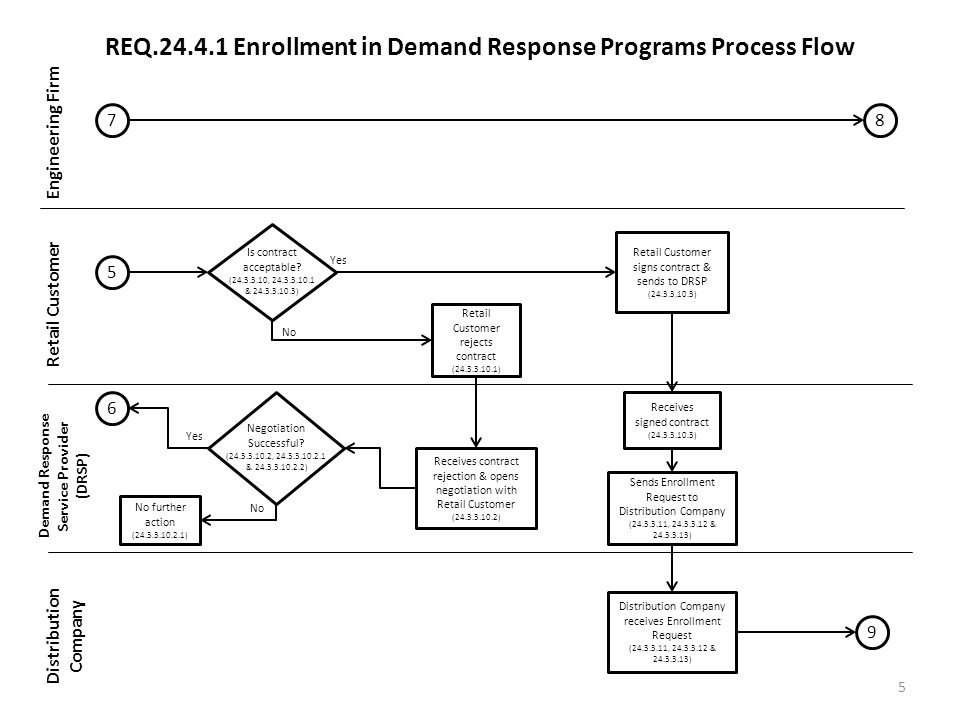 REQ Enrollment in Demand Response Programs Process Flow Engineering Firm Retail Customer Demand Response Service Provider (DRSP) Distribution Company Is contract acceptable.