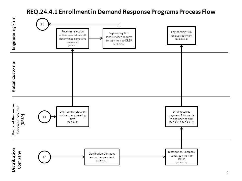 REQ Enrollment in Demand Response Programs Process Flow Engineering Firm Retail Customer Demand Response Service Provider (DRSP) Distribution Company 9 Distribution Company sends payment to DRSP ( ) DRSP receives payment & forwards to engineering firm ( & ) Engineering firm receives payment ( ) 13 Distribution Company authorizes payment ( ) 14 DRSP sends rejection notice to engineering firm ( ) Receives rejection notice, re-evaluates & determines corrective measures ( ) Engineering firm sends revised request for payment to DRSP ( ) 15