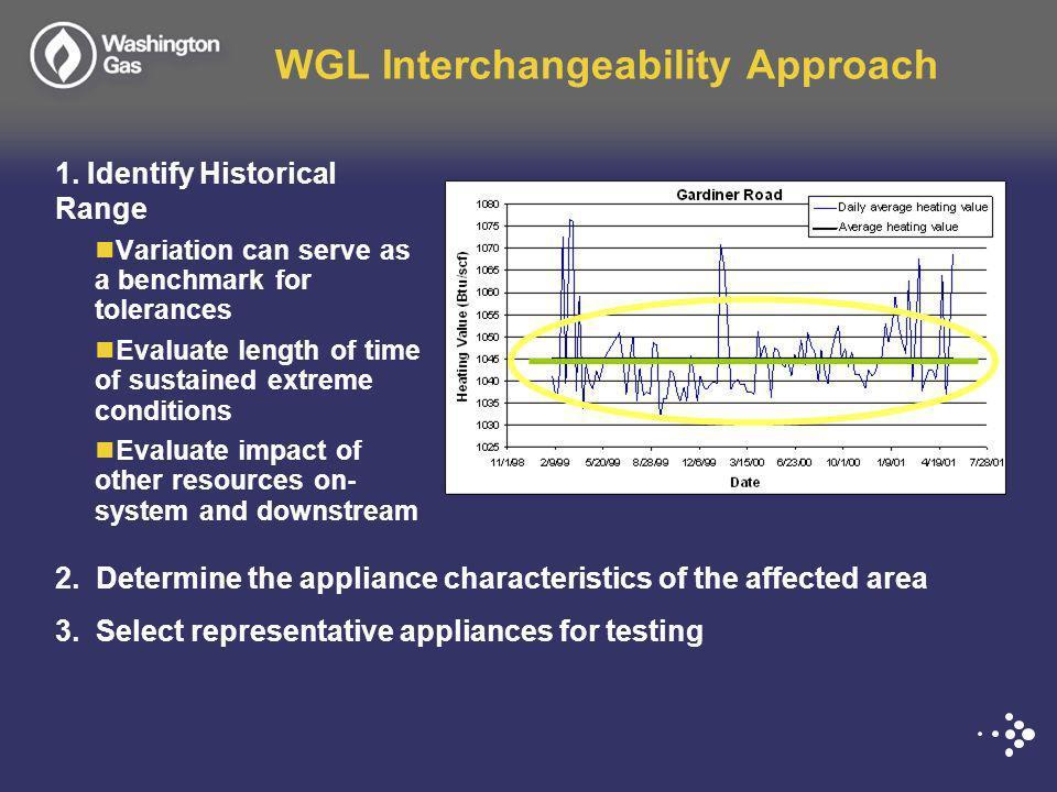WGL Interchangeability Approach 1.