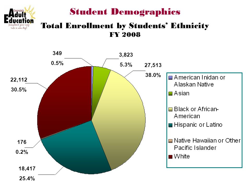 Student Demographics Total Enrollment by Students Ethnicity FY 2008 349 0.5% 22,112 30.5% 176 0.2% 18,417 25.4% 3,823 5.3% 27,513 38.0%