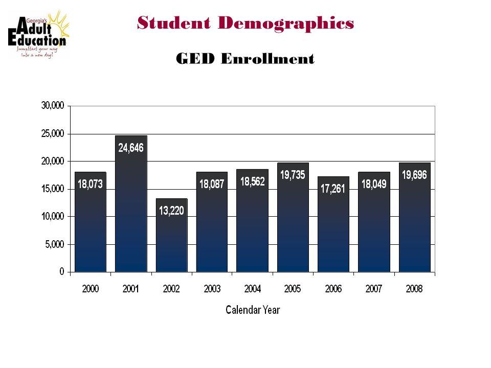 GED Enrollment Student Demographics