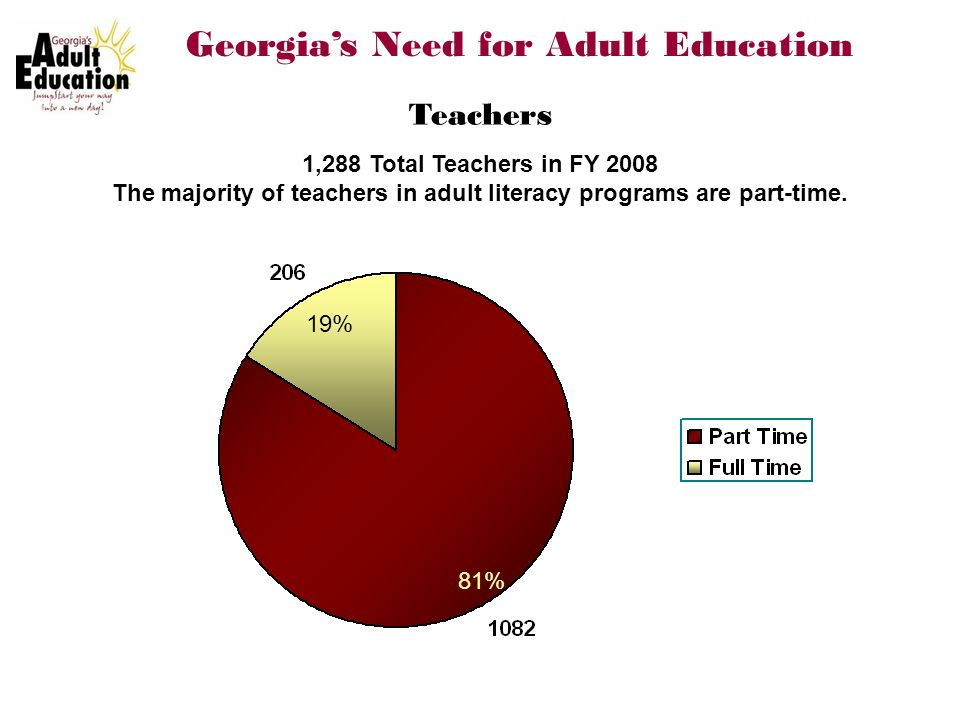 Teachers Georgias Need for Adult Education 19% 81% 1,288 Total Teachers in FY 2008 The majority of teachers in adult literacy programs are part-time.