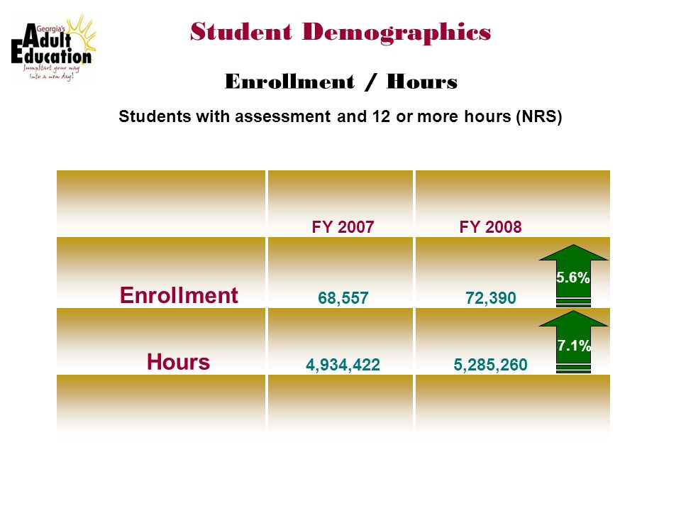 Students with assessment and 12 or more hours (NRS) FY 2007FY 2008 Enrollment 68,55772,390 Hours 4,934,4225,285,260 Student Demographics Enrollment / Hours 5.6% 7.1%